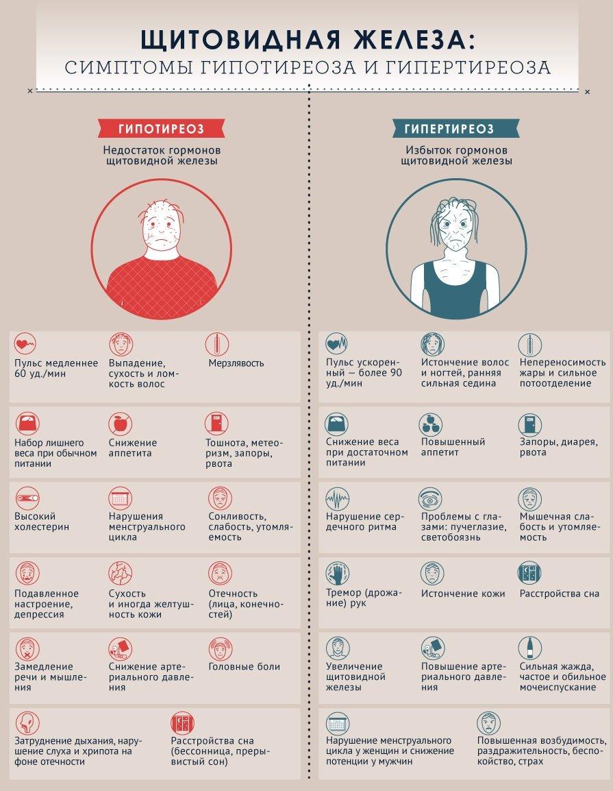 Как Похудеть При Гипотиреозе. Как похудеть при гипотиреозе: советы эндокринолога и отзывы